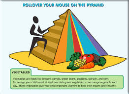 food pyramid for pas learning food groups