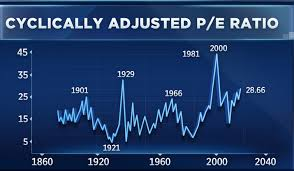 Robert Shiller With Stock Valuations High Its Time To