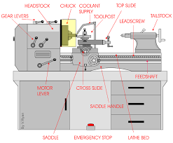 the centre lathe