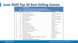 June 2020 NPD Video Game Sales Results – Nintendo Times
