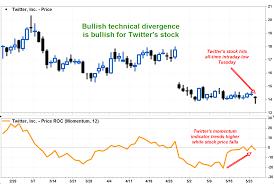 Twitters Stock Selloff Belies Bullish Chart Patterns