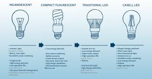 Led Lights Vs Standard Bulbs The Truth About Led Light Bulbs Casell Lighting