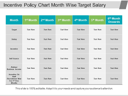 Salary Chart Incentive Policy Chart Month Wise Target Salary Powerpoint