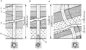 Отчет по практике Углубление скважин осуществляется путем разрушения породы по всей площади забоя сплошное бурение или по его периферийной части колонковое бурение