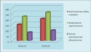 Управление оборотным капиталом организации Диплом net Рисунок 7 Изменение заемного капитала sСА hpr млн руб