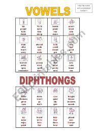 The international phonetic alphabet (ipa) is a system of phonetic notation devised by linguists to accurately and uniquely represent each of the wide variety of sounds ( phones or phonemes ) used in spoken human language. Phonetic Symbols Vowels And Diphthongs Esl Worksheet By Nogara