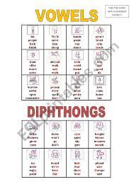 Vowel length and degree of tenseness. Phonetic Symbols Vowels And Diphthongs Esl Worksheet By Nogara