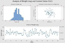 5 Minitab Graphs Tricks You Probably Didnt Know About