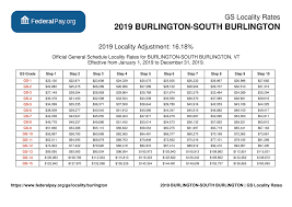 Burlington Pay Locality General Schedule Pay Areas