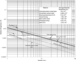 Pipe Surface Roughness Chart Farshads Average Absolute Surface Roughness Chart For