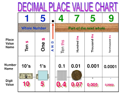 Place Value Chart Of Whole Numbers And Decimals 13 Inquisitive Place Value Charts With Decimals