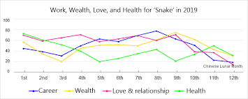 Year Of The Snake 1977 1989 2001 Chines Zodiac Fortune 2019