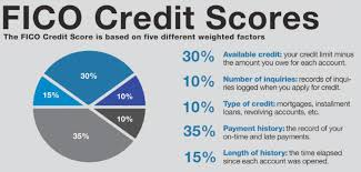 Fico Score 9 Chart Exxon Credit Card Sign In Credit Score Chart