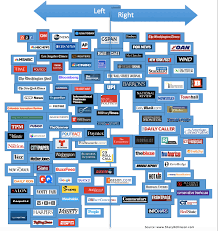 Media Bias Chart 2016 Tom Dwyer Automotivehow Fake Is Your News A Look At The