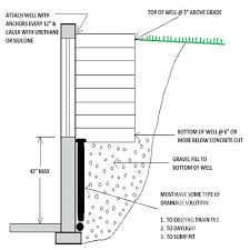window well drainage. Window Well Drainage We Also Including Gravel For Improved And Haul Away All Of . S