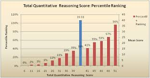 Percentile Chart Statistics Gmat Percentiles Experts Global
