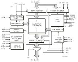 72t36135m block diagram idt block diagram symbols 72t36135m block diagram