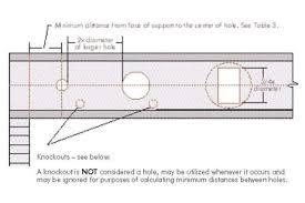 Joist Hole Charts Maverick Building Systems Llc