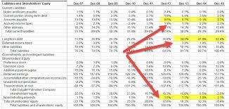 vertical ysis colgate balance sheet liabilities