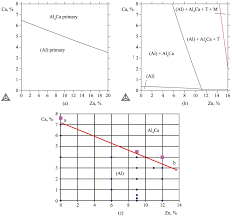 Aluminum Alloy Composition Chart Effect Of Calcium On Structure Phase Composition And