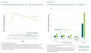 Charts Of The Week Immigration And Border Security