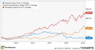 Gulfstream Stock Chart Triumph Dumps Gulfstream Wing Production On General Dynamics