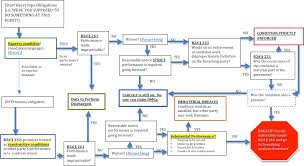 Contract To Close Flow Chart Contracts Flowchart Lawschool