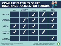 Life Insurance For Seniors Top 7 Mistakes To Avoid Rates