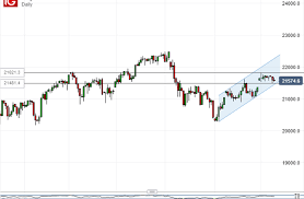 Nikkei 225 Intraday Chart Nikkei 225 Range Fate Could Offer Traders Important Near