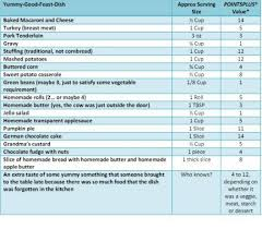 Qualified Chart For Weight Watchers Point System How To Do