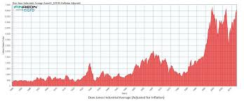 Dow Jones Historical Chart Inflation Adjusted Chart O The Day The Inflation Adjusted Dow The Reformed
