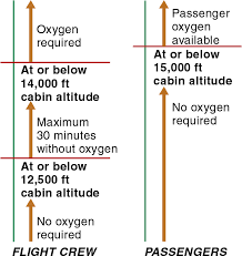 Regulations Supplemental Oxygen Learn To Fly Blog Asa