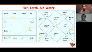 Arjun Pai Chart Simple Secrets Of Astrological Remedies In Light Of Nadi Astrology With Dr Arjun Pai