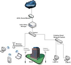 wired network diagram images hotspot express wireless hotspot software solution wifi billing
