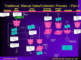 Payment Advice Slip Custom The SalesCollection Business Process Ppt Video Online Download
