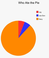 funny pie charts about school gary is me lol girl stuff pinterest pie charts pie and memes