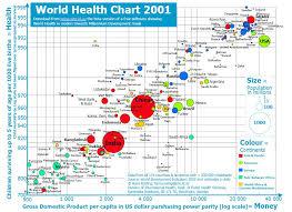 Google Motion Chart Example Data Visualization Google Keeps Own Data Visualizations
