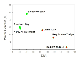 Contact Lens Dk Chart Hydrogel Contact Lens Materials Dead And Buried Or About To