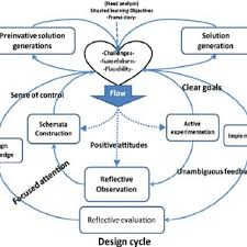 Classification Of Learning Theories Download Scientific