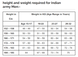 Marine Corps Height And Weight Chart Lovely Army Male Height