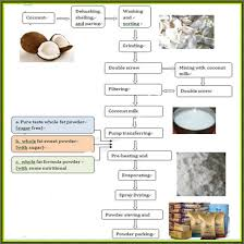 Coconut Oil Production Flow Chart Coconut Milk Powder Processing Machine