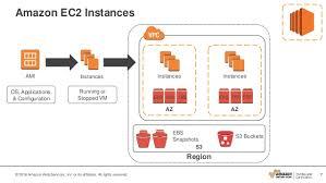 Amazon Elastic Compute Cloud Amazon Elastic Compute Cloud Ec2 Module 2 Part 1