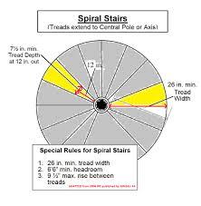 Spiral Staircase Design Calculation Circular Stairs Circular Stair Kits Circular Star