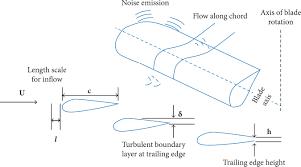 Wind Turbine Aerofoil Design Acoustic Emissions From Wind Turbine Blades