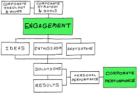 Challenged By Employee Engagement Paul Hobin Medium