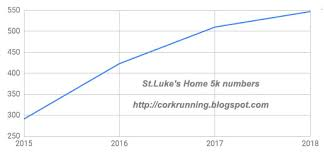 Running In Cork Ireland Results Photos Of The St Lukes