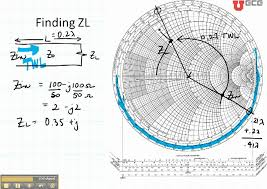 Ece3300 Lecture 12b 7 Smith Chart Load Impedance