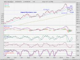 Nifty Charts And Patterns Stock Market Charts India Mutual Funds Investment Sensex