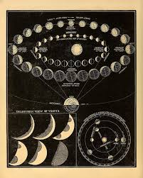 Astronomy Poster Planet Mercury Venus Print Old Scientific Constellation Chart Vintage Style Print Sia6