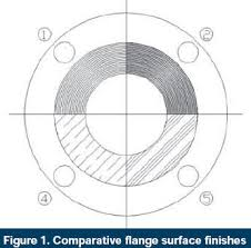 Flange Surface Finish Chart What Is The Impact Of Flange Finish On Gasket Performance
